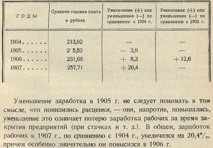 Зарплаты 1904-1907 в Нефтяной отрасли.