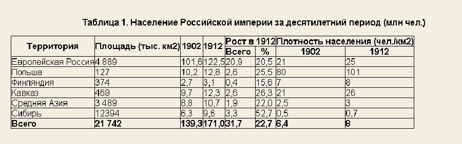 Эдмон Тери Экономическое преобразование России табл 1