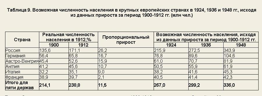 Эдмон Тери Экономическое преобразование России табл9