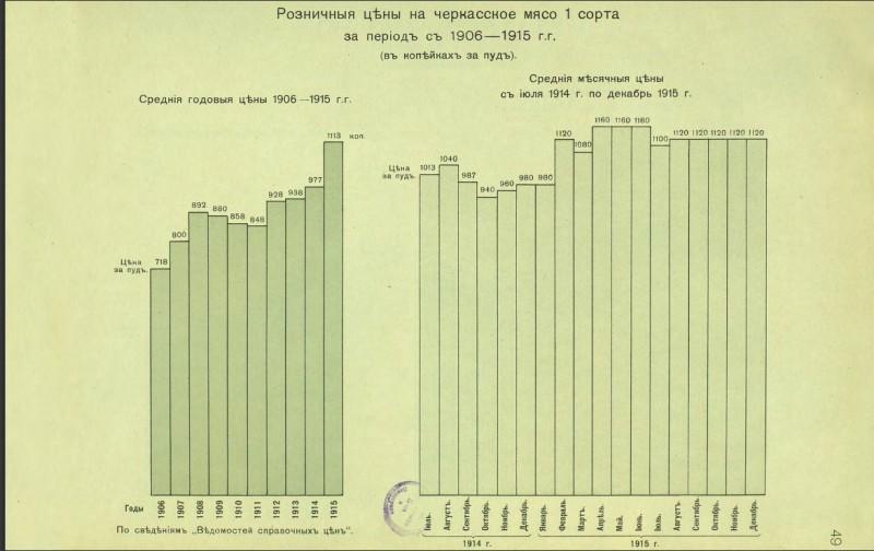 Динамика цен на мясо 1906-1915г Петроград.