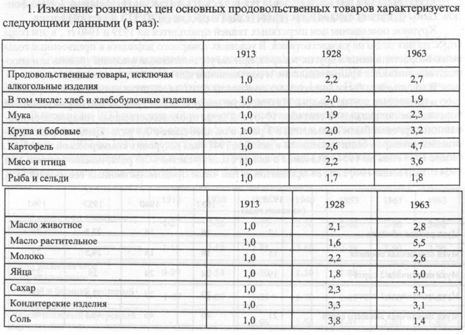 Основные розничные цены 1913-1963
