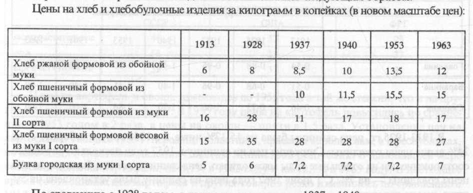 Цены на хлеб 1913-1963