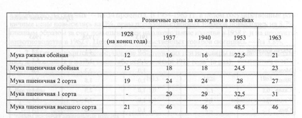 Цены на муку 1928-1963