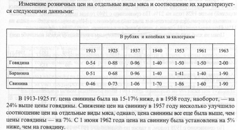 Цены на мясо по данным ЦСУ СССР 1913-1964