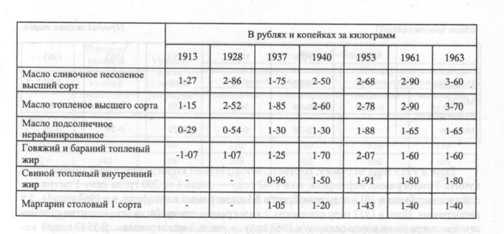 Цены на жиры 1913-1963