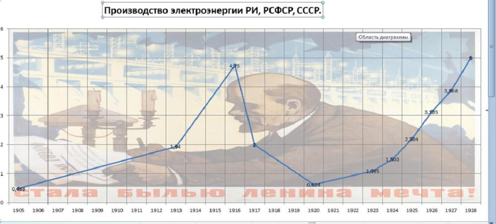 Производство эл.энергии 1905-1928г РИ/ РСФСР/СССР