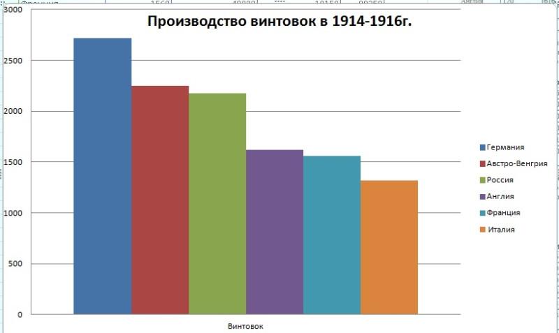 Производство винтовок 1914-1916г.