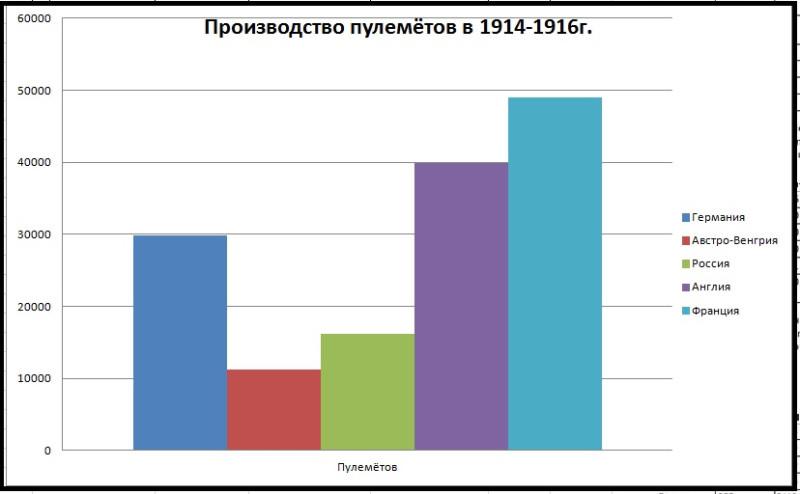 Производство пулемётов 1914-1916г.