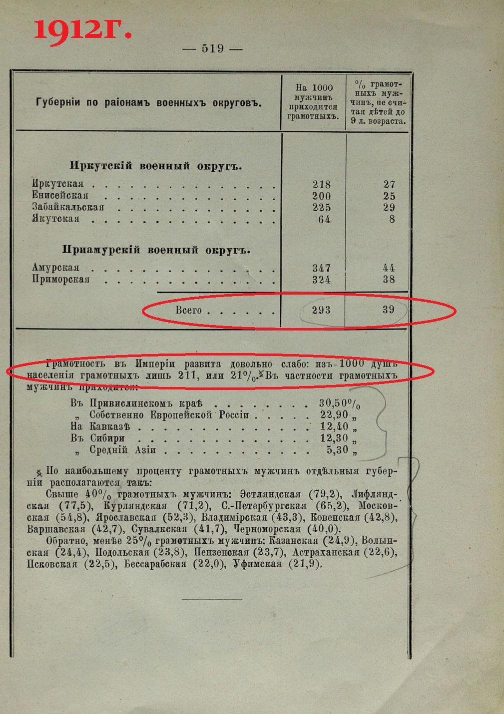 стр 519 Военно-статистический ежегодник за 1912г.