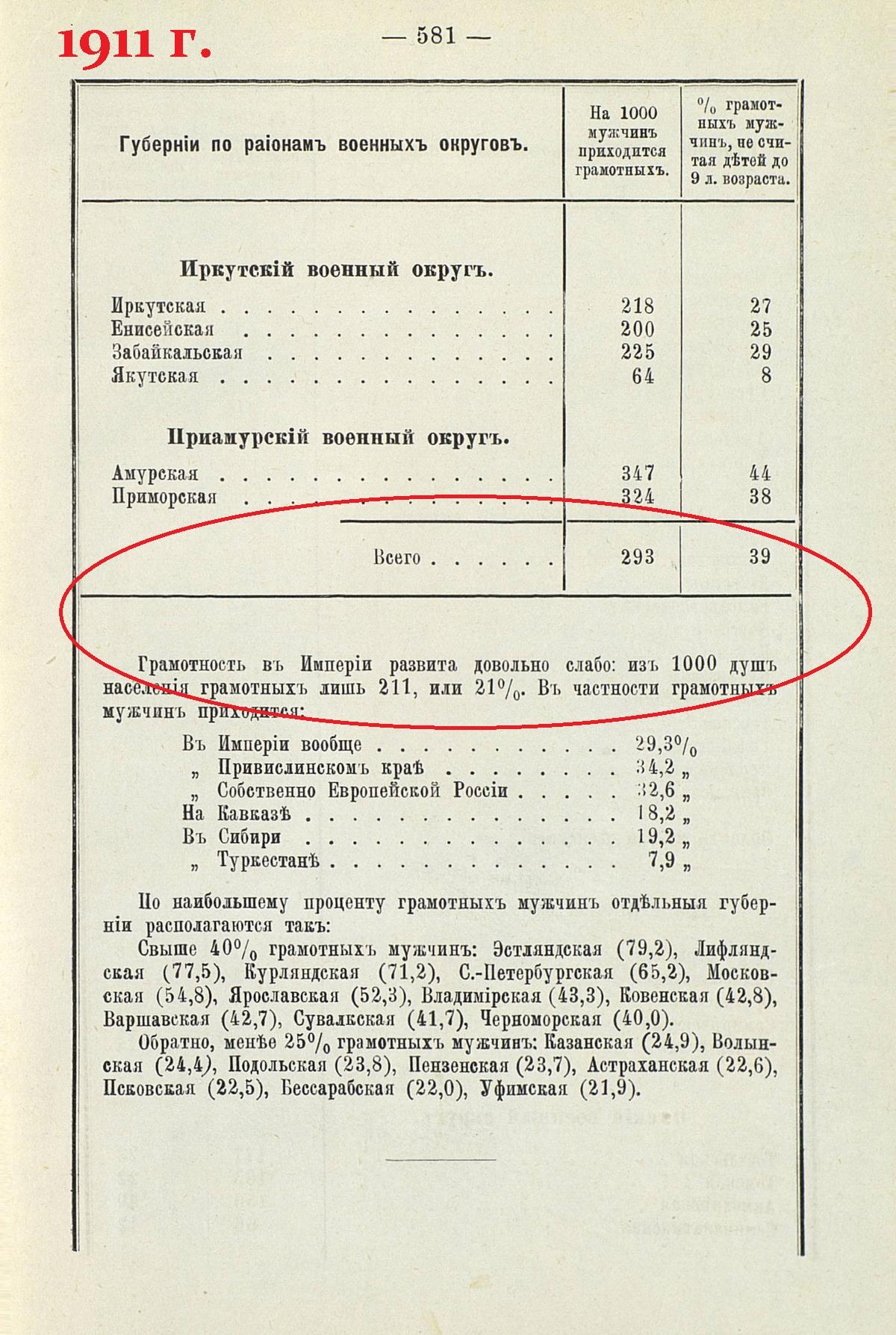 стр 581 Военно-статистический ежегодник за 1911г.