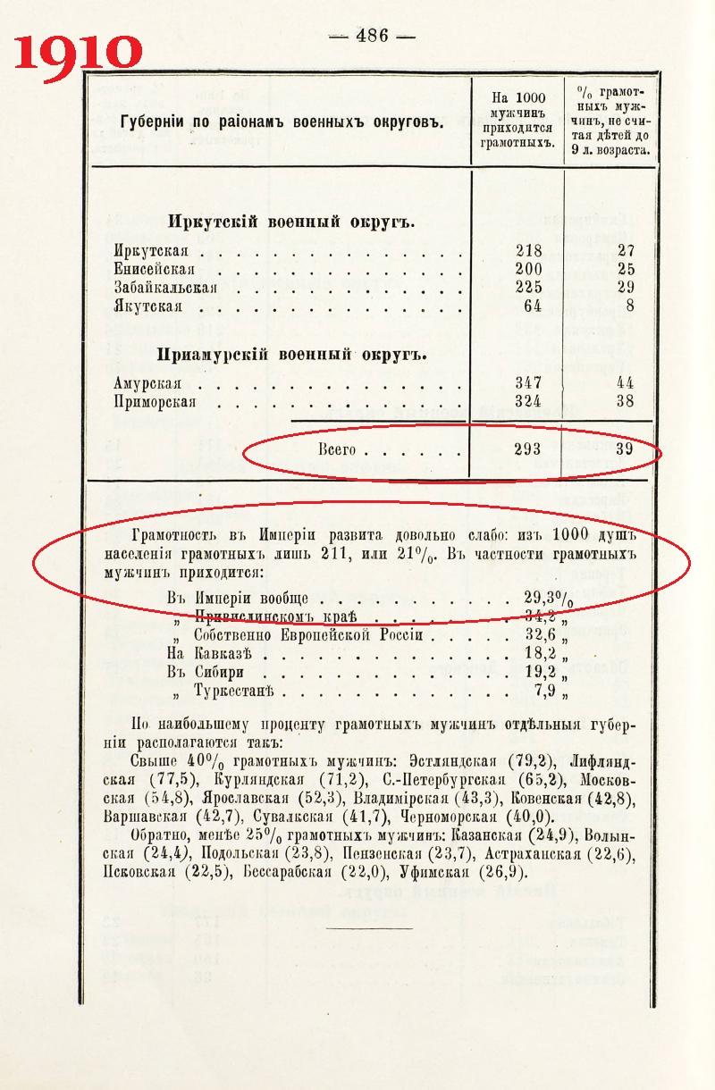 стр 486 Военно-статистический ежегодник за 1910г.