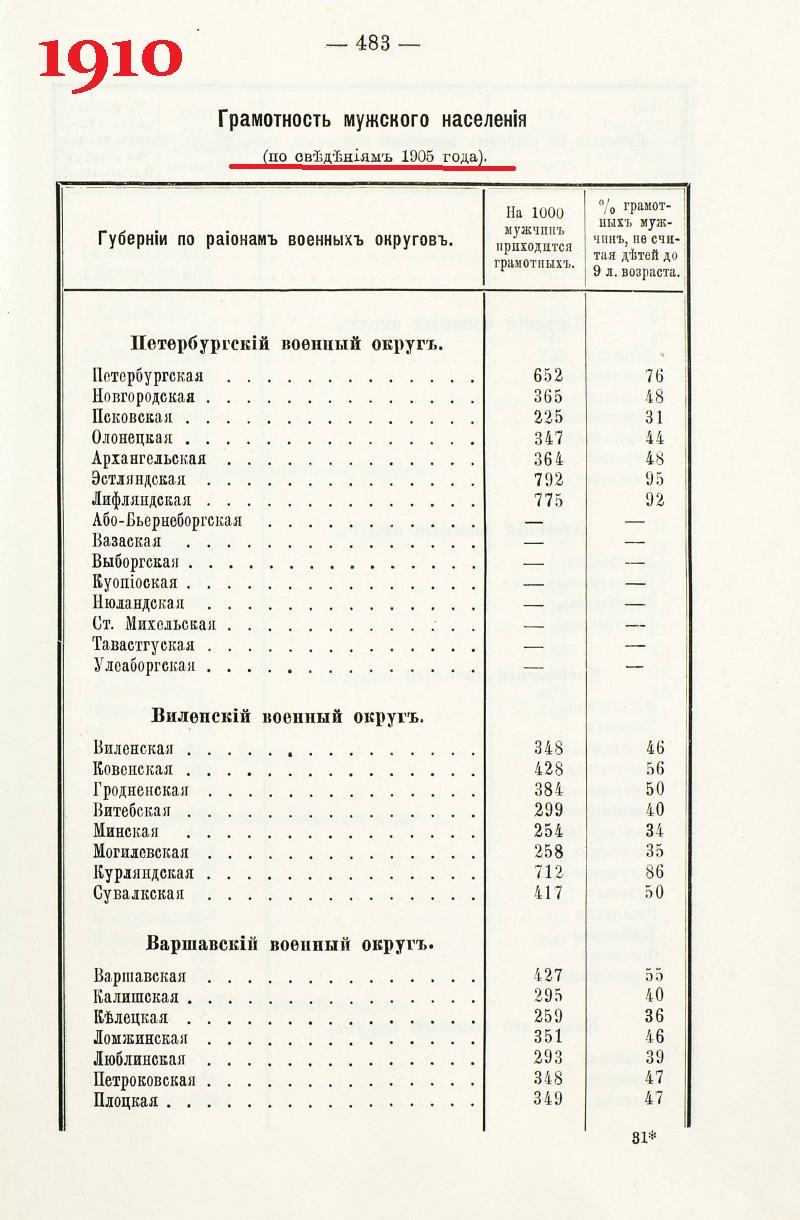 стр 483 Военно-статистический ежегодник за 1910г.