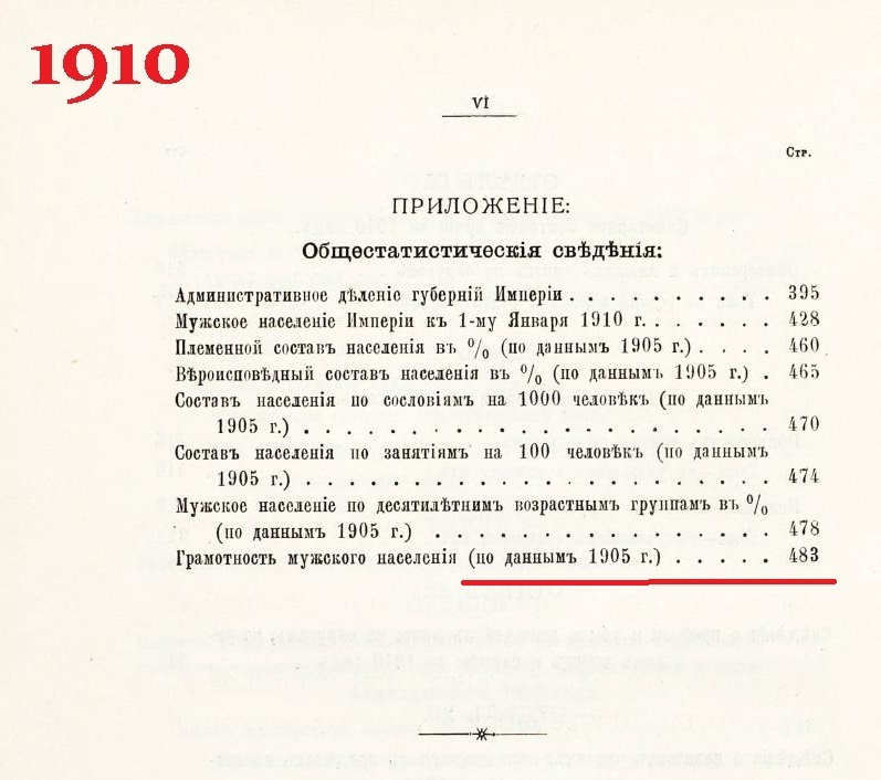 оглавление Военно-статистический ежегодник за 1910г.