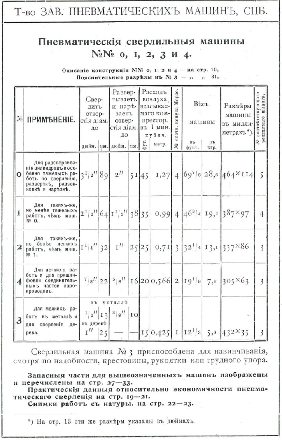 Каталог №11 Товарищества завода пневматических машин. стр 14