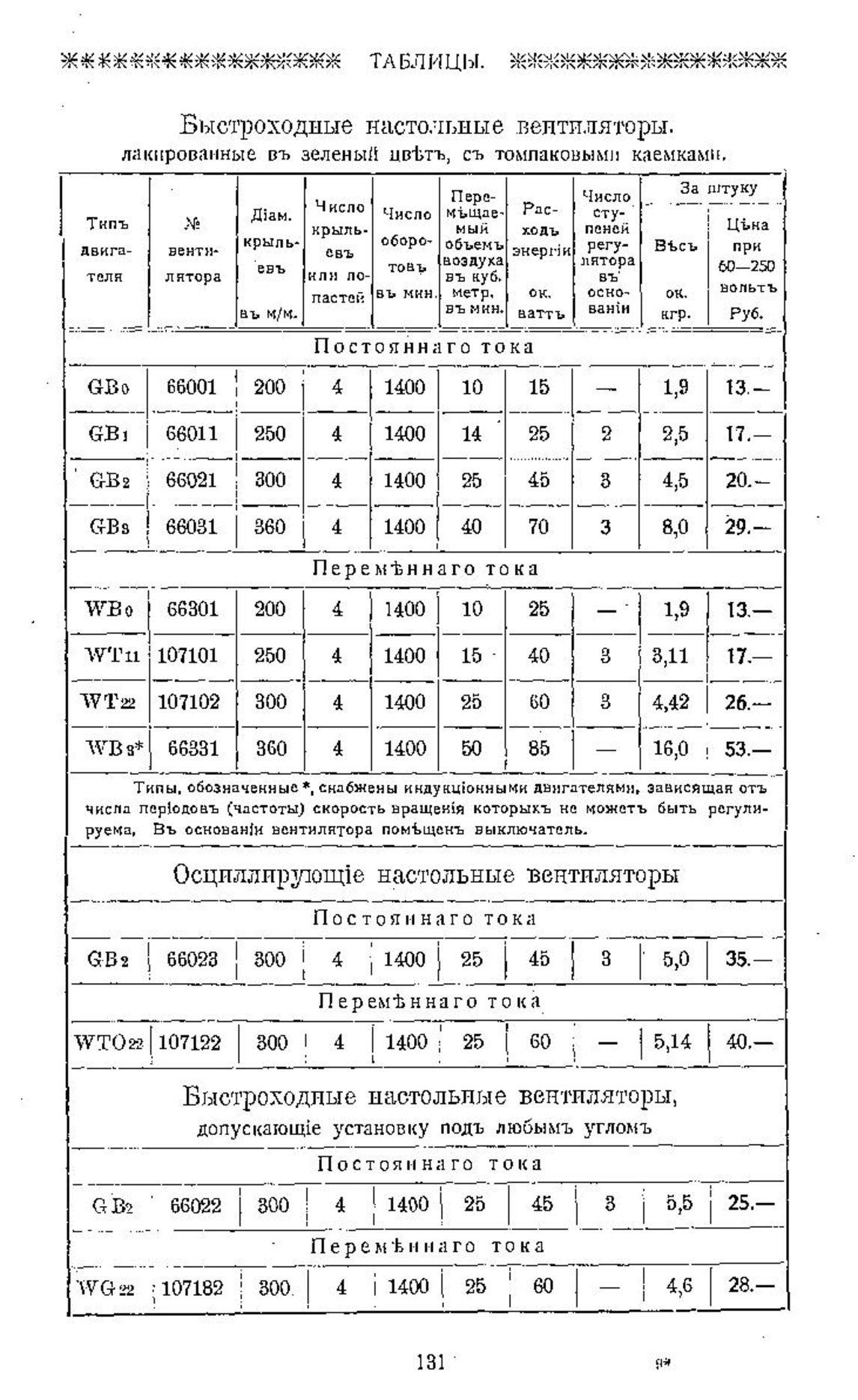 Цены на настольные электровентиляторы 1913г.