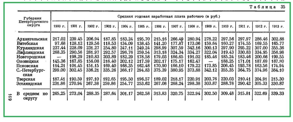 Средняя годовая зарплата рабочего в рублях.
