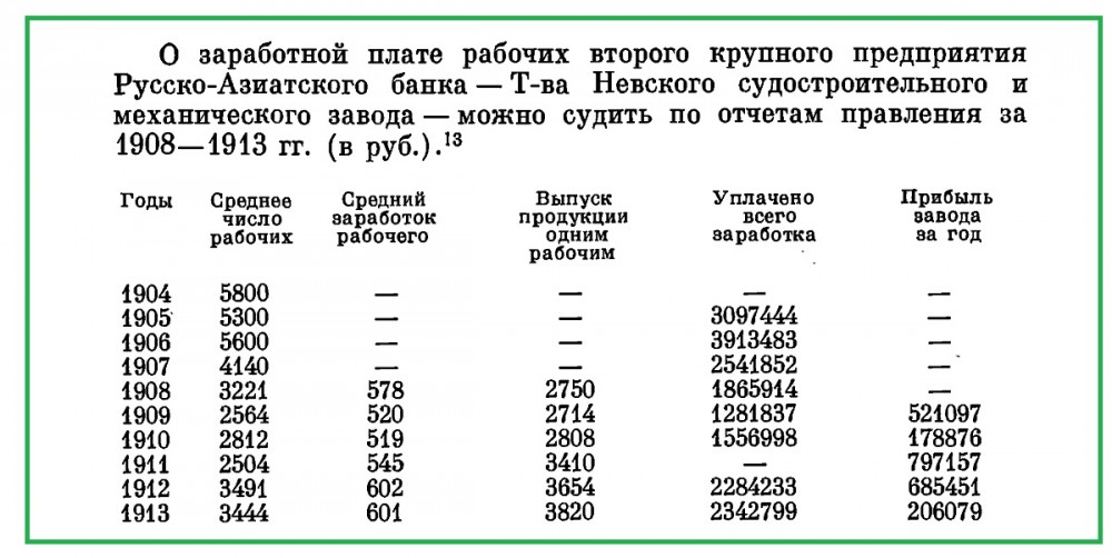 Заработки Невского судостроительного и механических заводов.