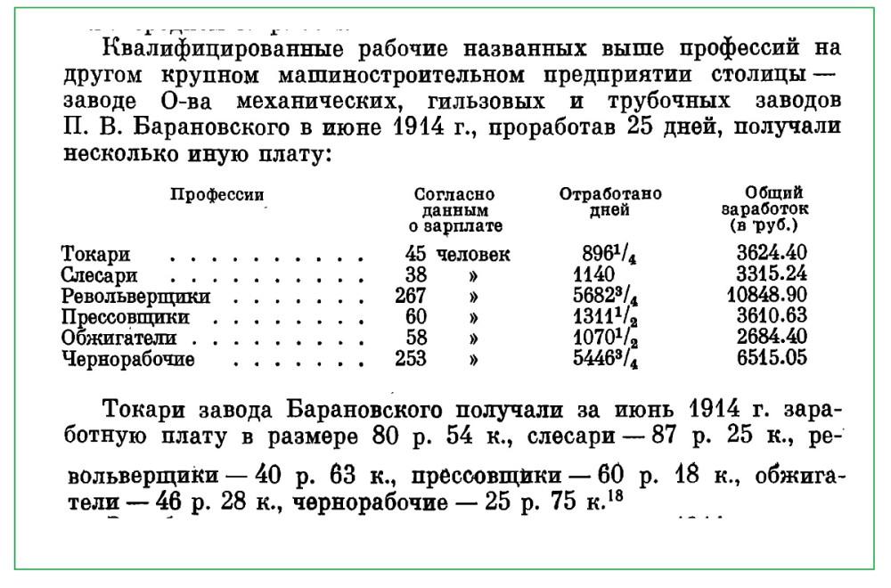 Заработки на заводе Барановского.