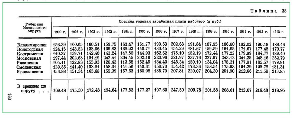 Средняя зп по губерниям 1900-1913г.