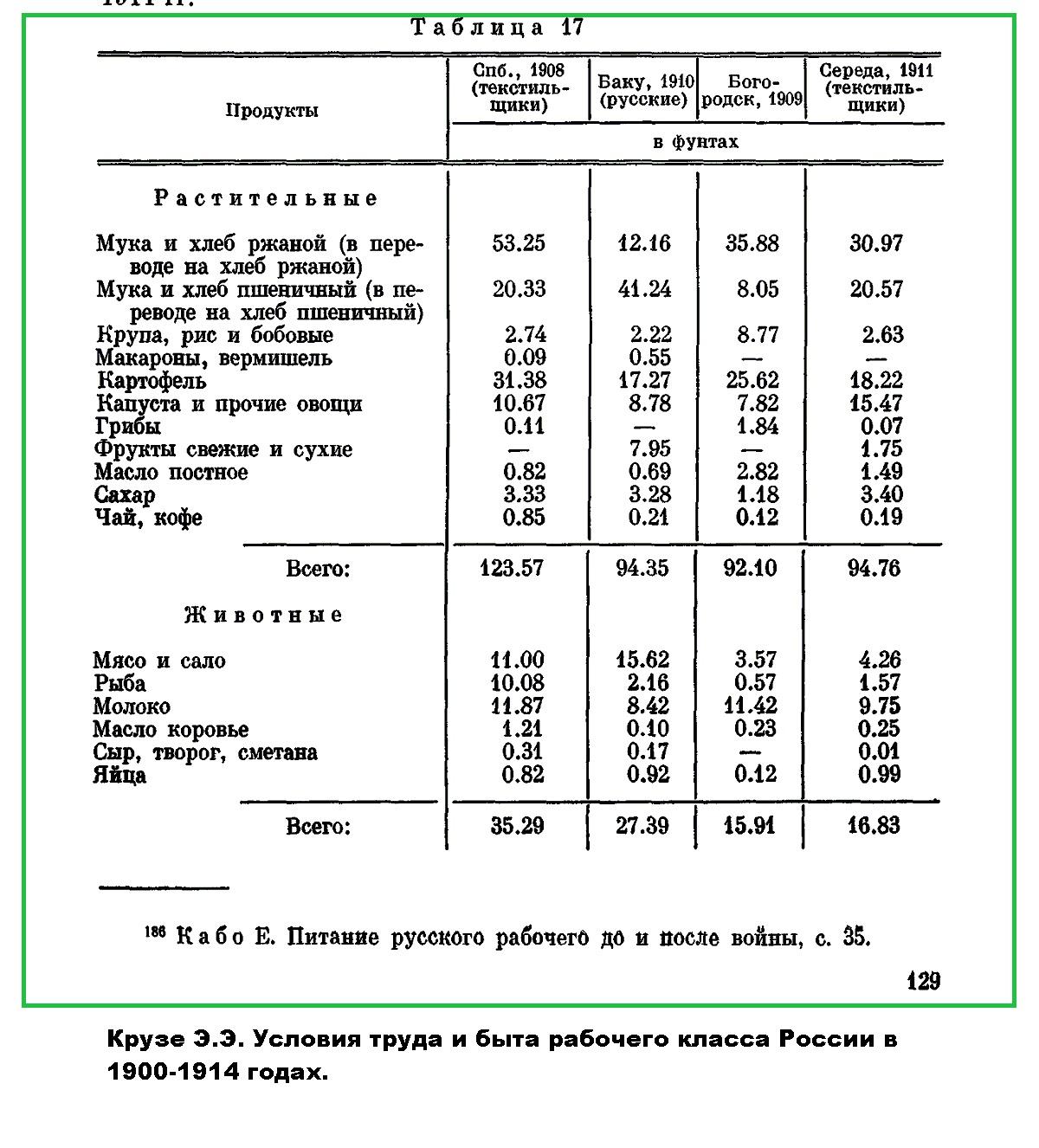 Питание рабочего класса в России. Крузе Э.Э.
