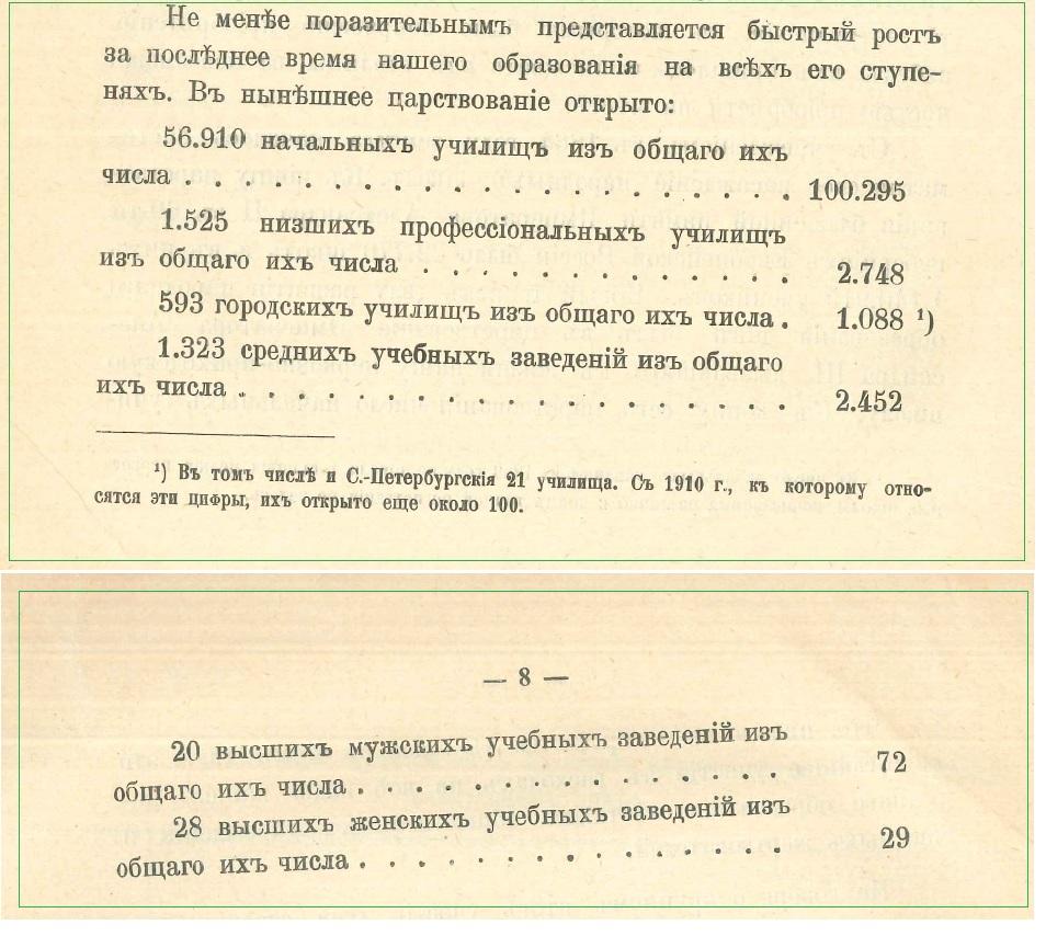 Учебные заведения открытые в царствование Николая II.