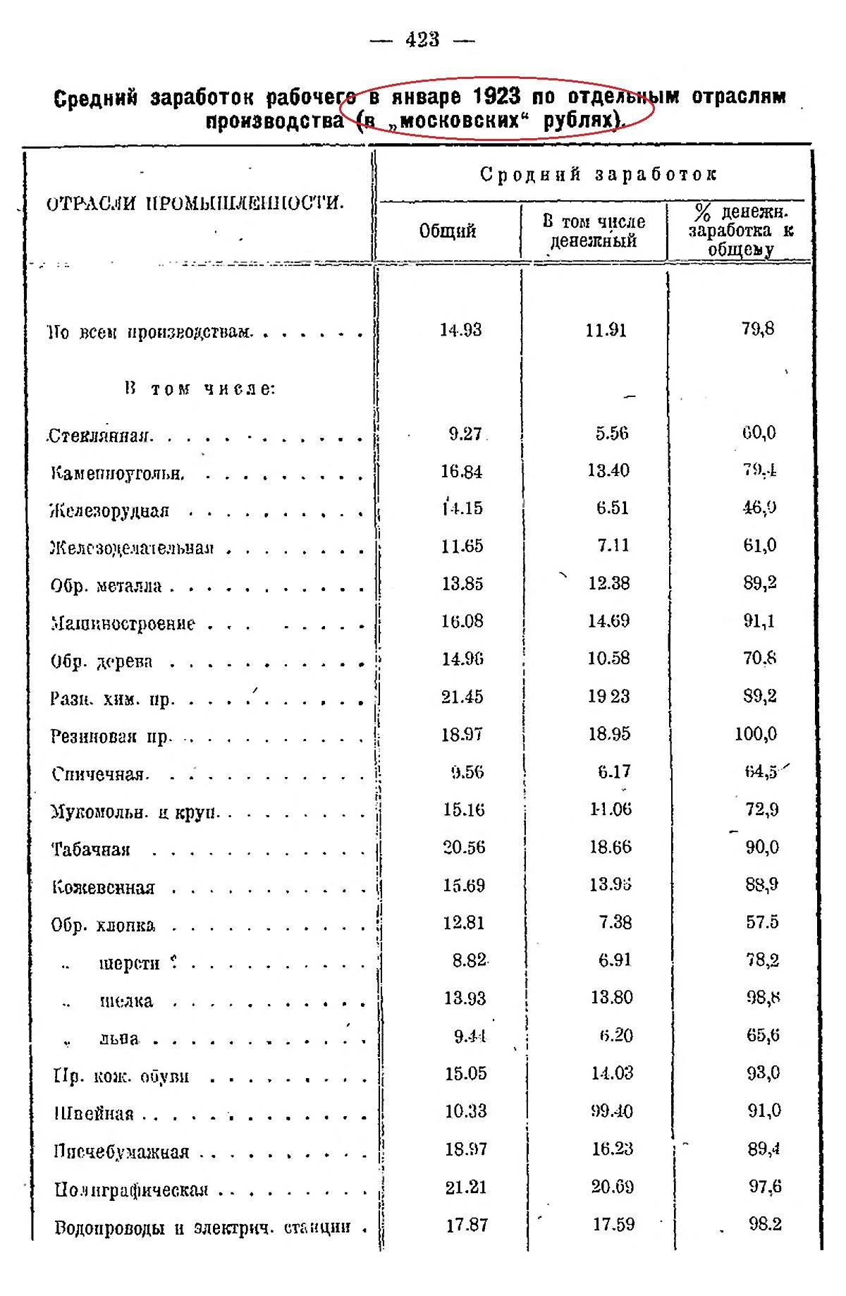 Средний заработок рабочего в 1923г.
