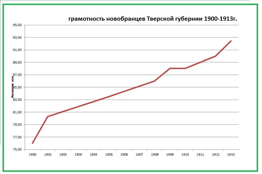 Грамотность новобранцев Тверской губернии 1900-1913г.