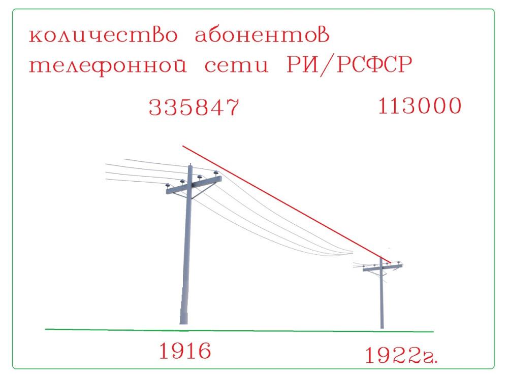 Количество абонентов телефонной сети.