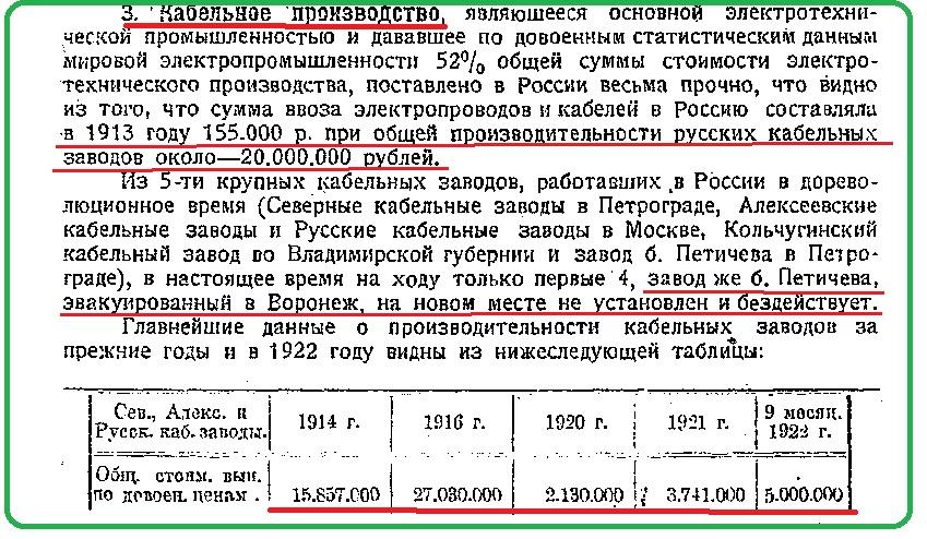 Ежегодник ВСХН за 1922г. стр 174.