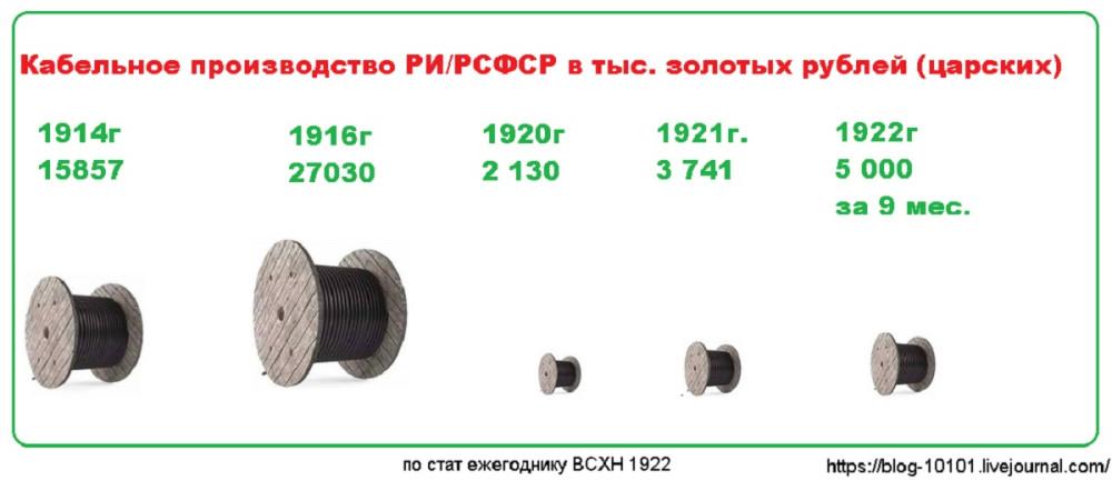 Кабельное производство РИ/РСФСР в тыс золотых руб.