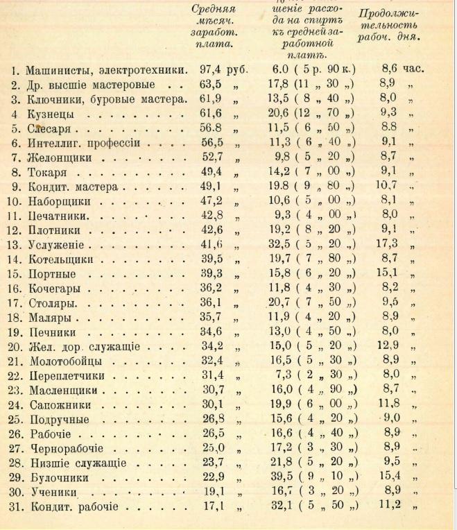 страница 8 Бакинская и Петроградская анкеты о заработке рабочих и их расходах на алкоголь
