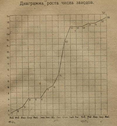 Рост числа заводов