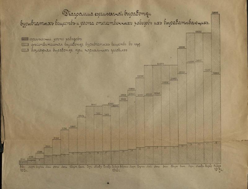 Производство взрыв. веществ в 1916г.