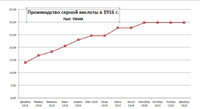 график производства серной кислоты в 1916г по Ипатьеву.