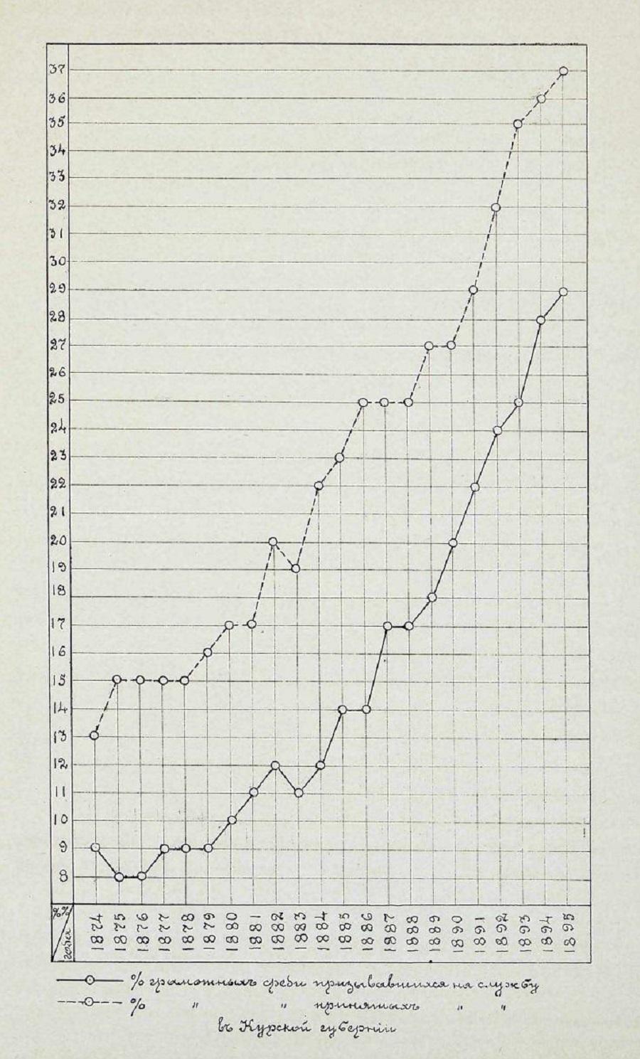 Процент грамотных призывников 1874-1895