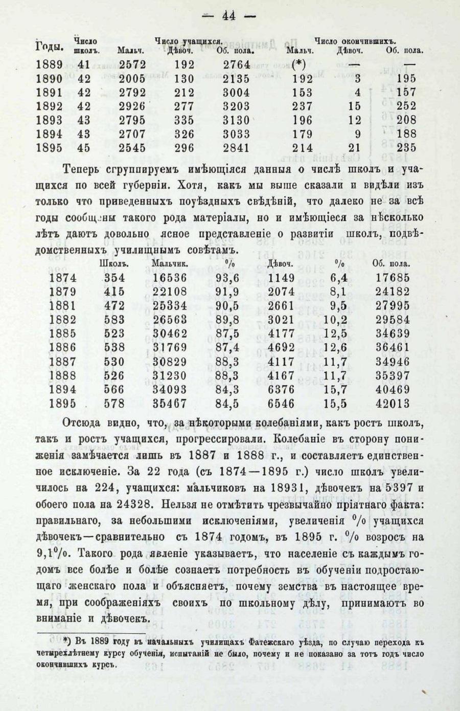 стр 65 кол-во учащихся Курской губернии