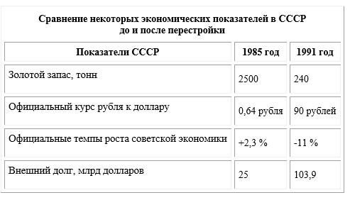 Обратите внимание на золотой запас СССР за годы правления Горбачва, он сократился более чем в 10 раз, куда делась золото? Зато внешний долг возрос в 4 раза