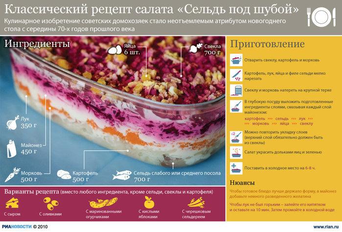 Рецепт селёдки под шубой классический рецепт пошагово