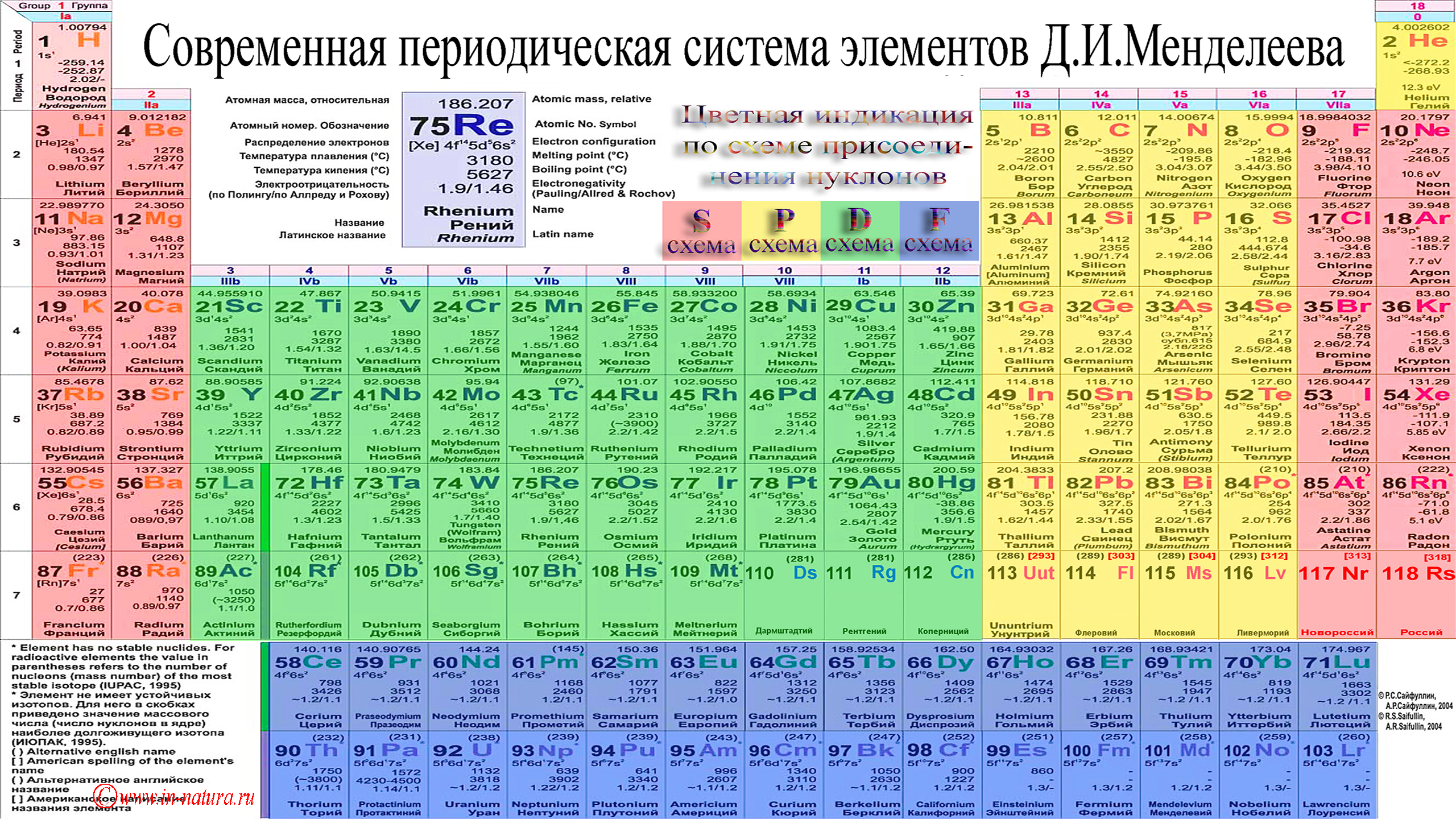 Pretty periodic table 1920x1080 : wallpapers