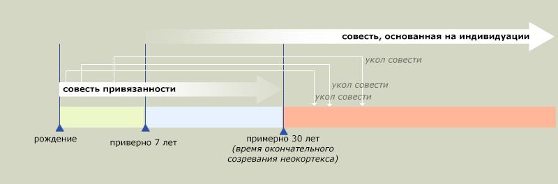 Совесть привязанности_time1