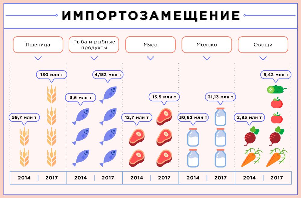 Владимир Путин поднимает агропромышленный комплекс