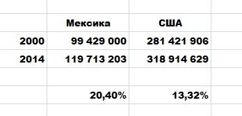 Сравнение численности населения