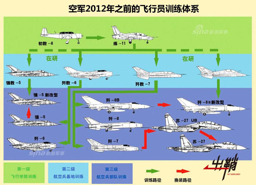 Летная подготовка НОАК до 2012 года