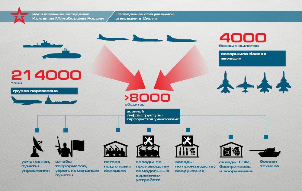 Некоторые итоги специальной операции Вооруженных Сил России в Сирии