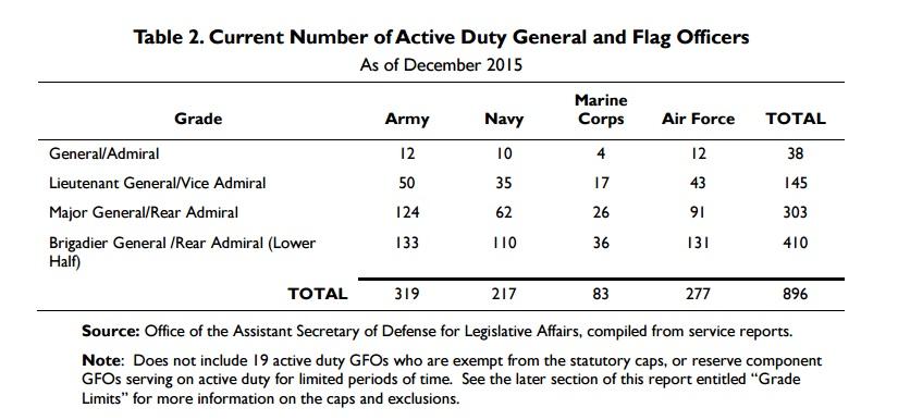 Количество генералов и адмиралов в вооруженных силах США