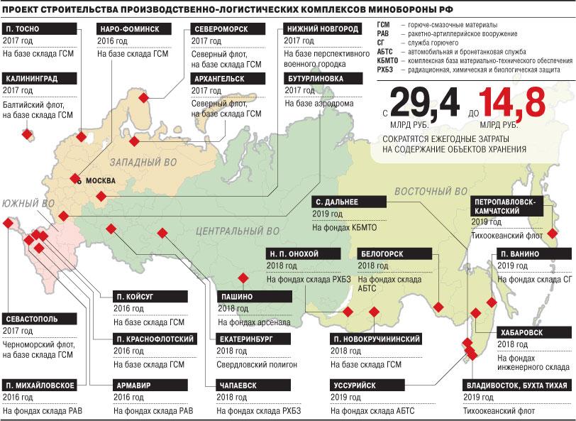 Создание перевалочно-логистических комплексов Министерства обороны России