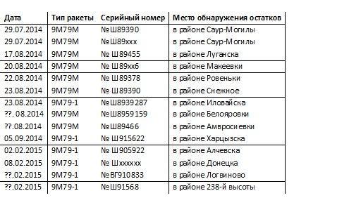 """Список ОТР """"Точка"""" и """"Точка-У"""", использованных украинской армией в ходе конфликта на востоке страны"""