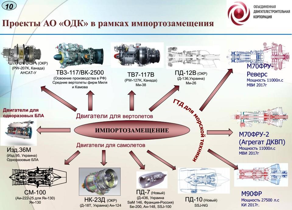 Проекты Объединенной двигателестроительной корпорации в рамках импортозамещения