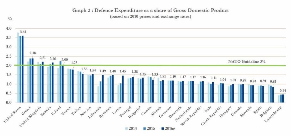 Уровень военных расходов стран НАТО в 2016 году