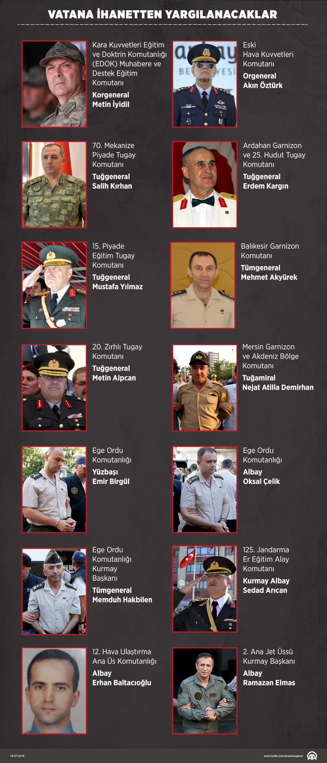 Список основных организаторов